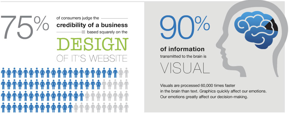 75% of consumers judge the credibility of a website based squarely on the design of it's website